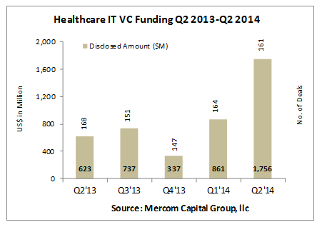 Mercom released its Q2 2014 Healthcare Information Technology (IT) Funding and M&A Report, a comprehensive breakdown of healthcare IT funding and M&A activity.